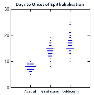 acapsil-density-epithelialisation