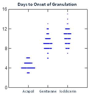 acapsil-density-granulation